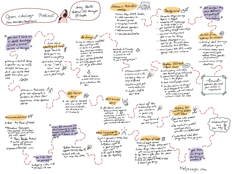 Areej AbuAli Open Dialog Podcast Sketch Notes