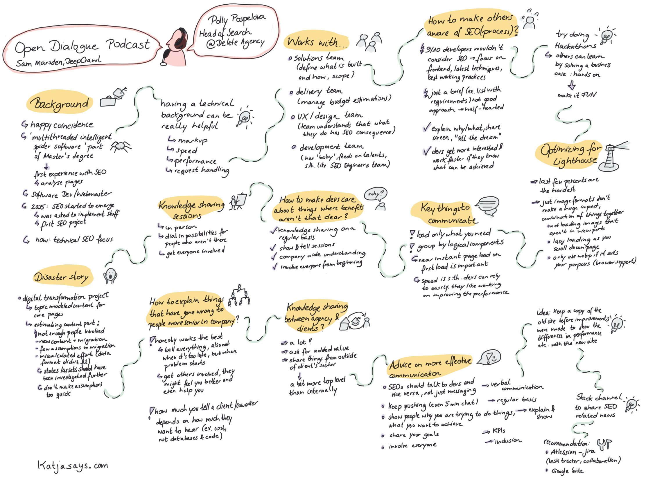 Polly Pospelova Open Dialog Sketch Notes