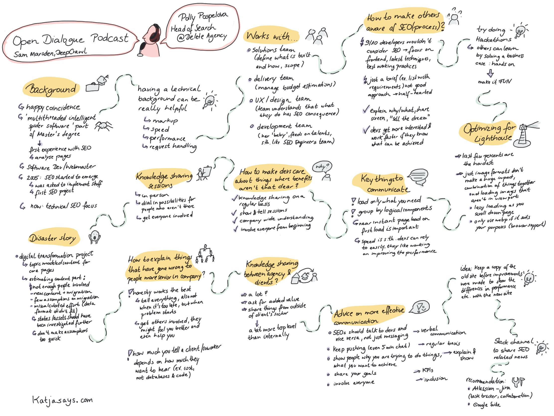 Polly Pospelova open dialog Sketch Notes