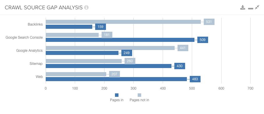Crawl source gap report in DeepCrawl