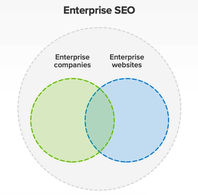 Venn diagram showing how enterprise SEO can be defined