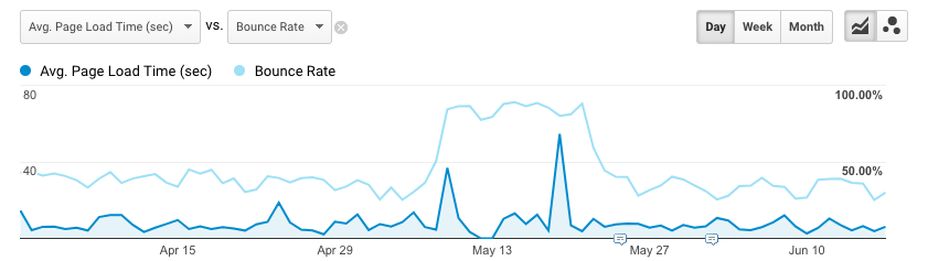 Google Analytics line graph showing bounce rate against page load time