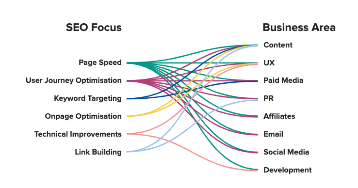 Diagram showing how SEO focuses feed into different business areas