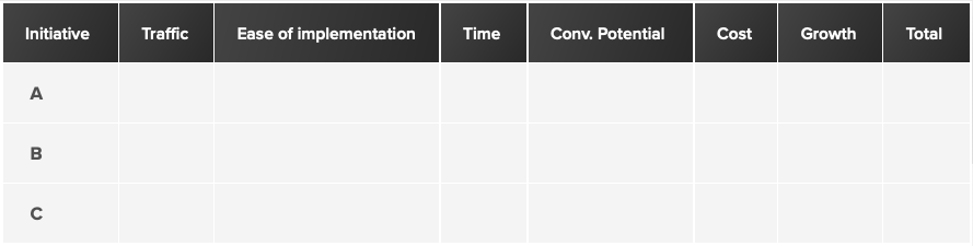 SEO issue prioritisation chart