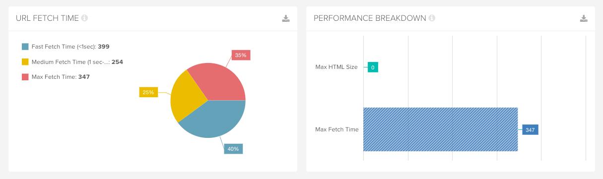 URL fetch time report in DeepCrawl