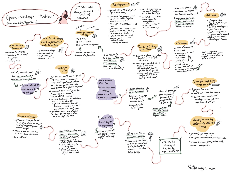 JP Sherman Open Dialog Sketch Notes