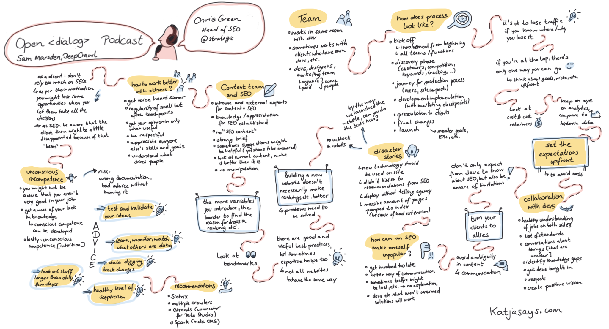 Chris Green Open Dialog Sketch Notes
