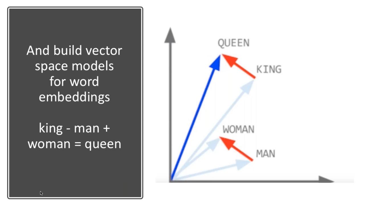 BERT space and vector models