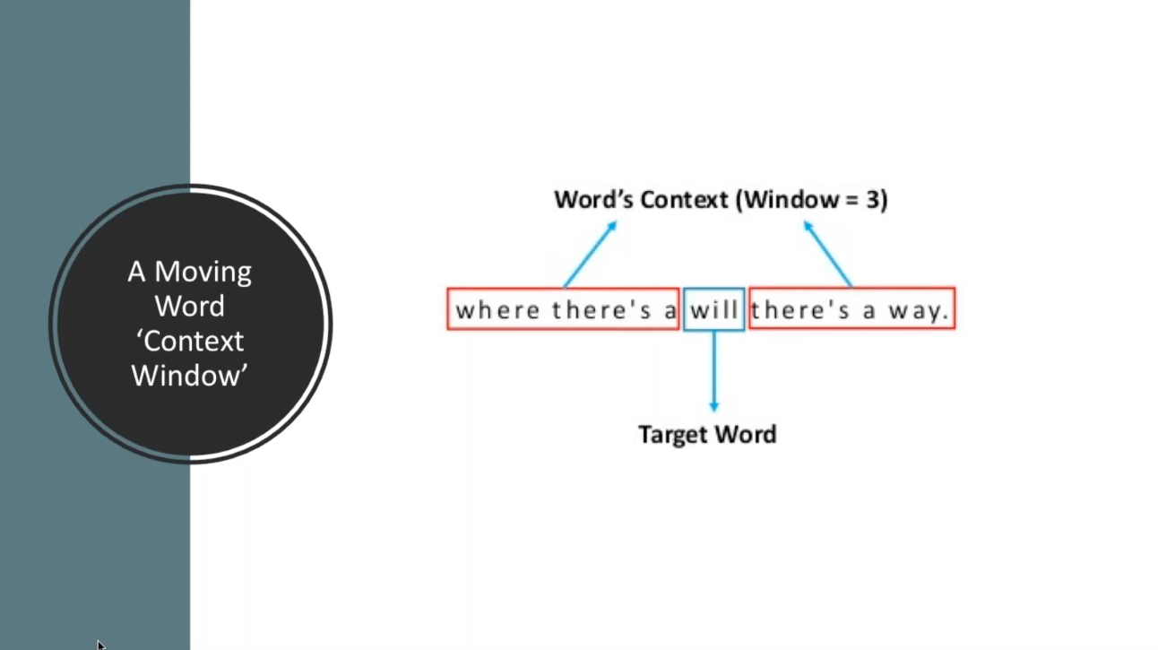 Moving word context window
