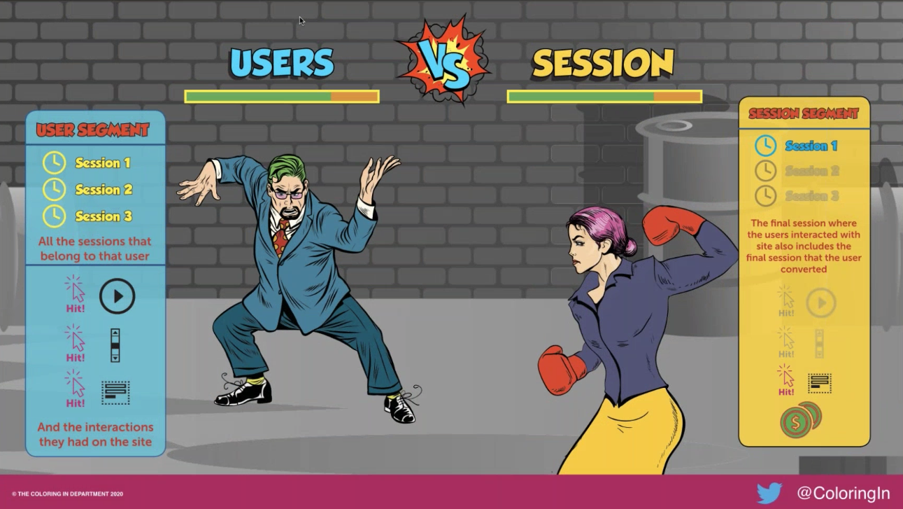 User vs Session goals