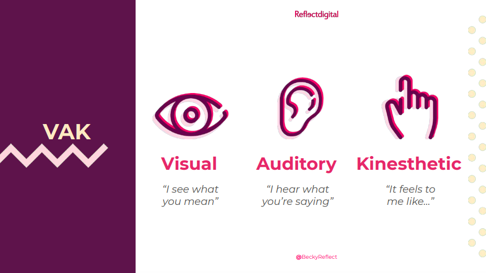 Visual, Auditory, Kinesthetic