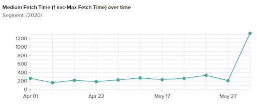 Maximum fetch time chart