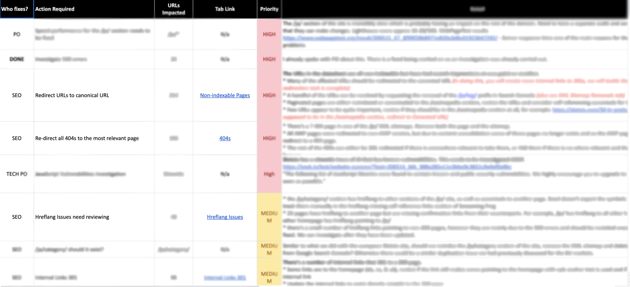 Catena Media - Issue Categories
