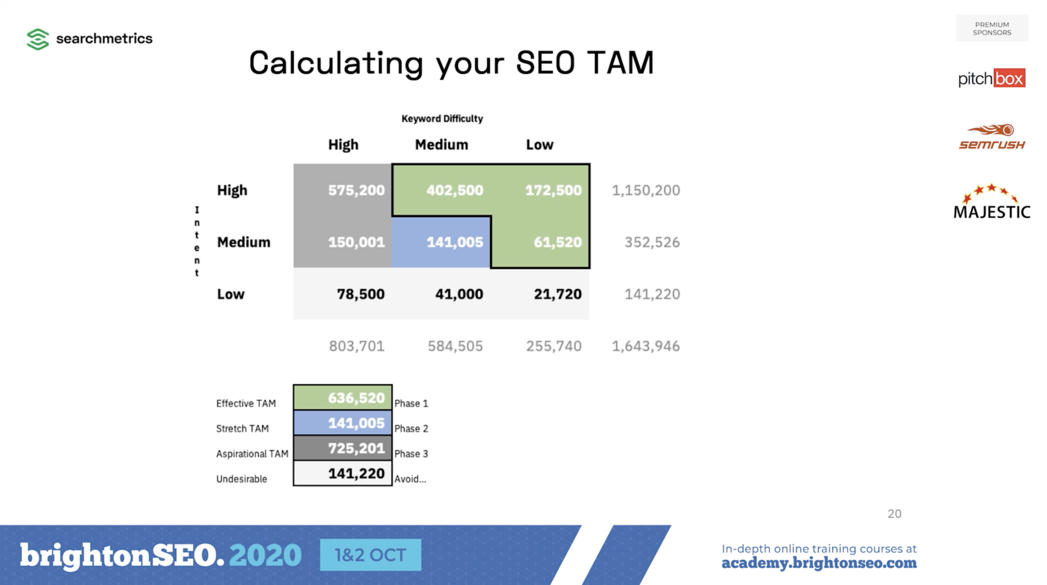 calculating SEO TAM