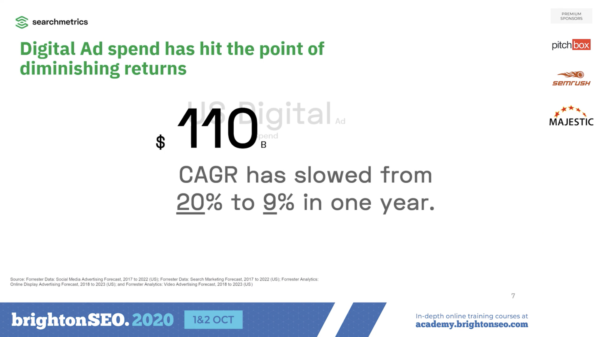 digital ad spend hit the point of no returns