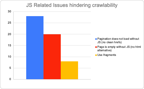 js related issues hindering crawlability