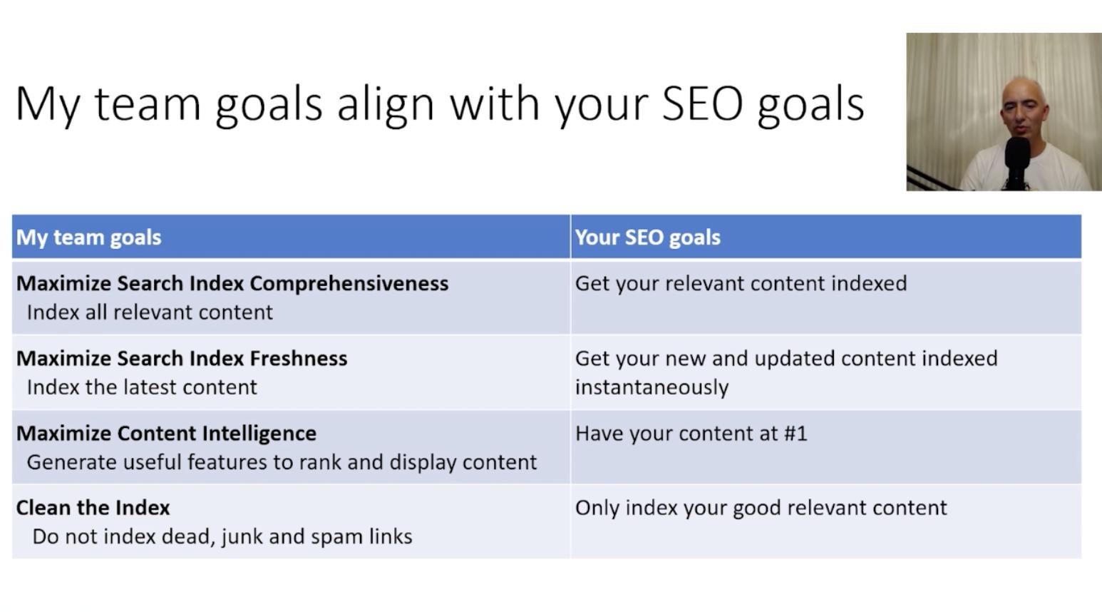 Bing goals