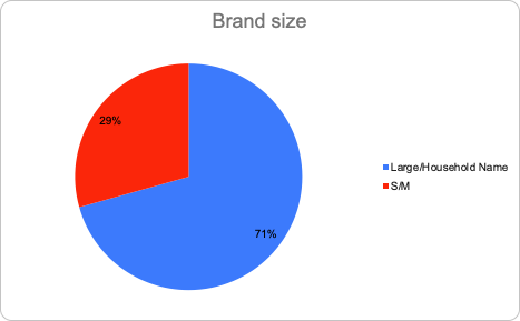 Visualization of brand size