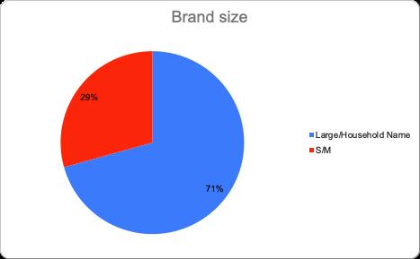 Visualization of brand size