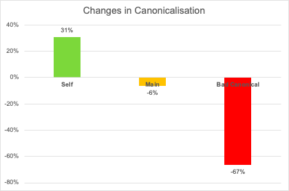 changes in canonicalization