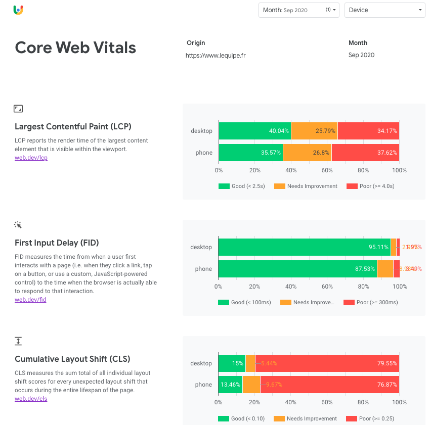 chrome ux report core web vitals