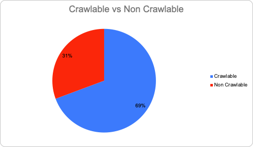 crawlable vs non crawlable graph