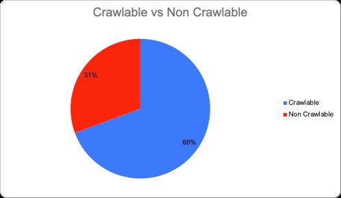 crawlable vs non crawlable graph