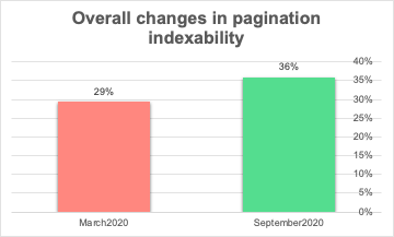 changes in pagination indexability