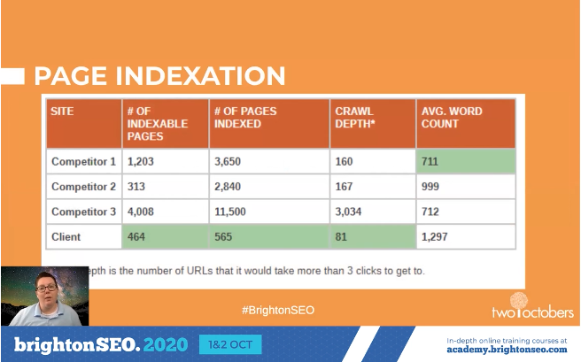 page indexation