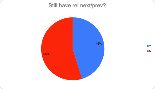 how many brands still have rel-nav