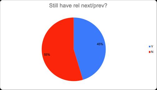 how many brands still have rel-nav