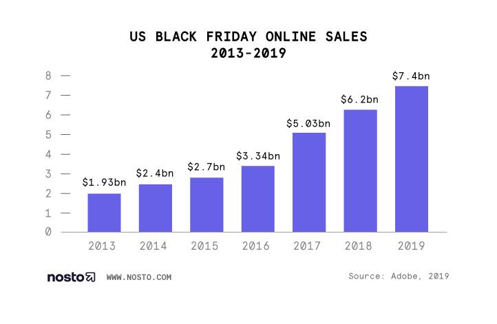 US Black Friday statistics