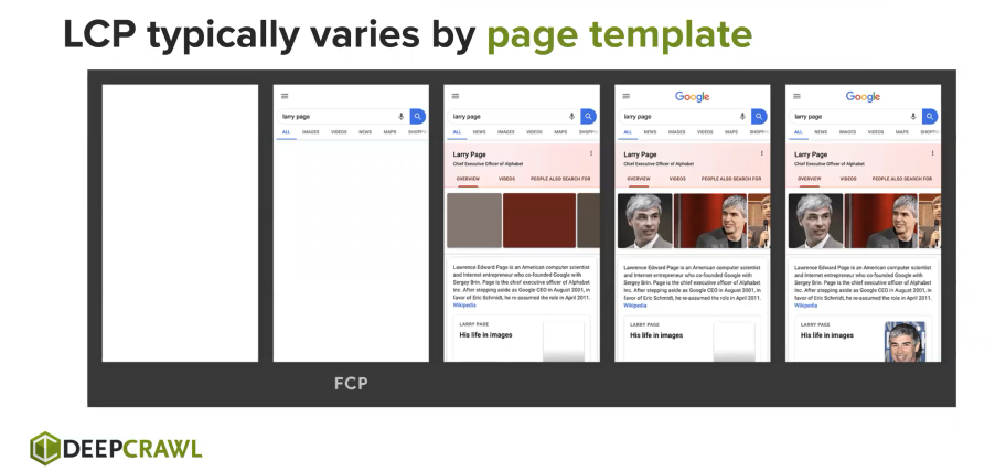LCP varies by page template