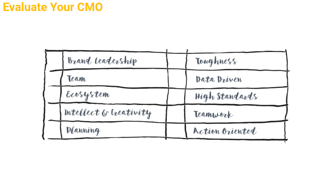 how to evaluate your CMO