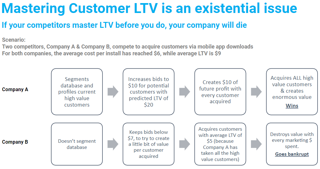 marketing customer LTV is an existential issue
