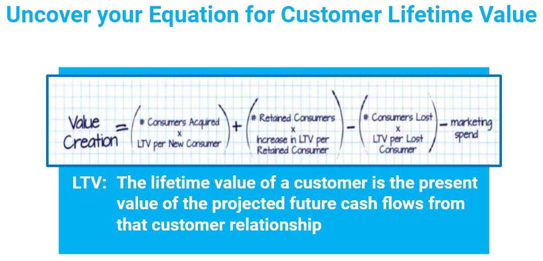 equation for customer lifetime value