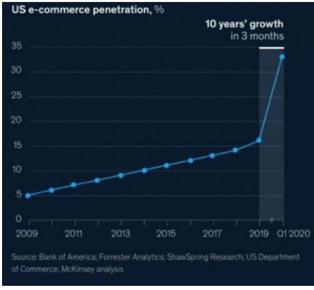 Graph showing US eCommerce saw 10 years of growth in the first three months of COVID-19