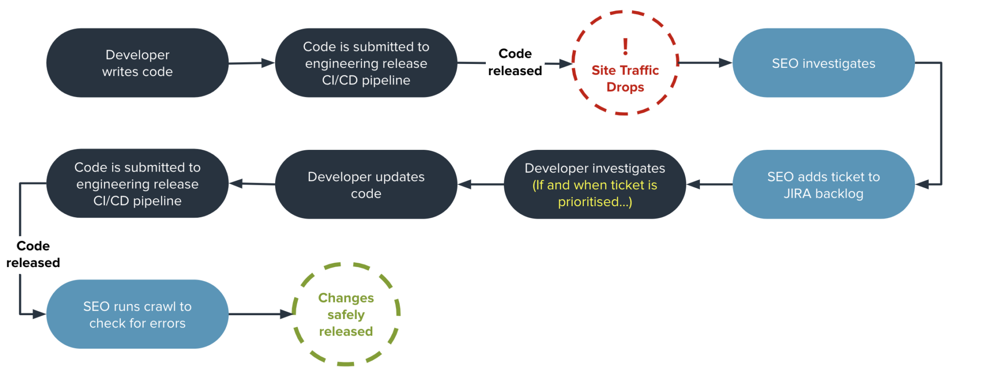 slide showing SEO testing before SEO automation