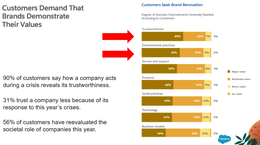 slide showing that customers demand that brands demonstrate their value