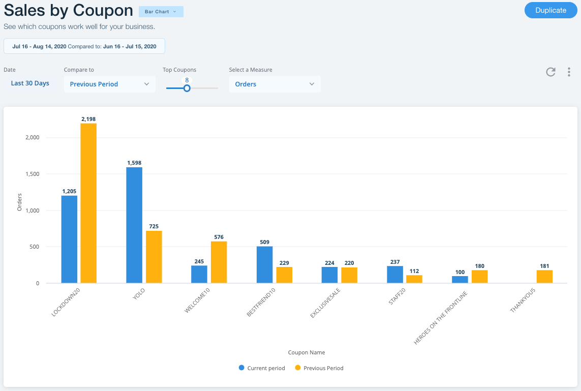 Data on sales according to coupon code as seen within Wix's Store Analytics