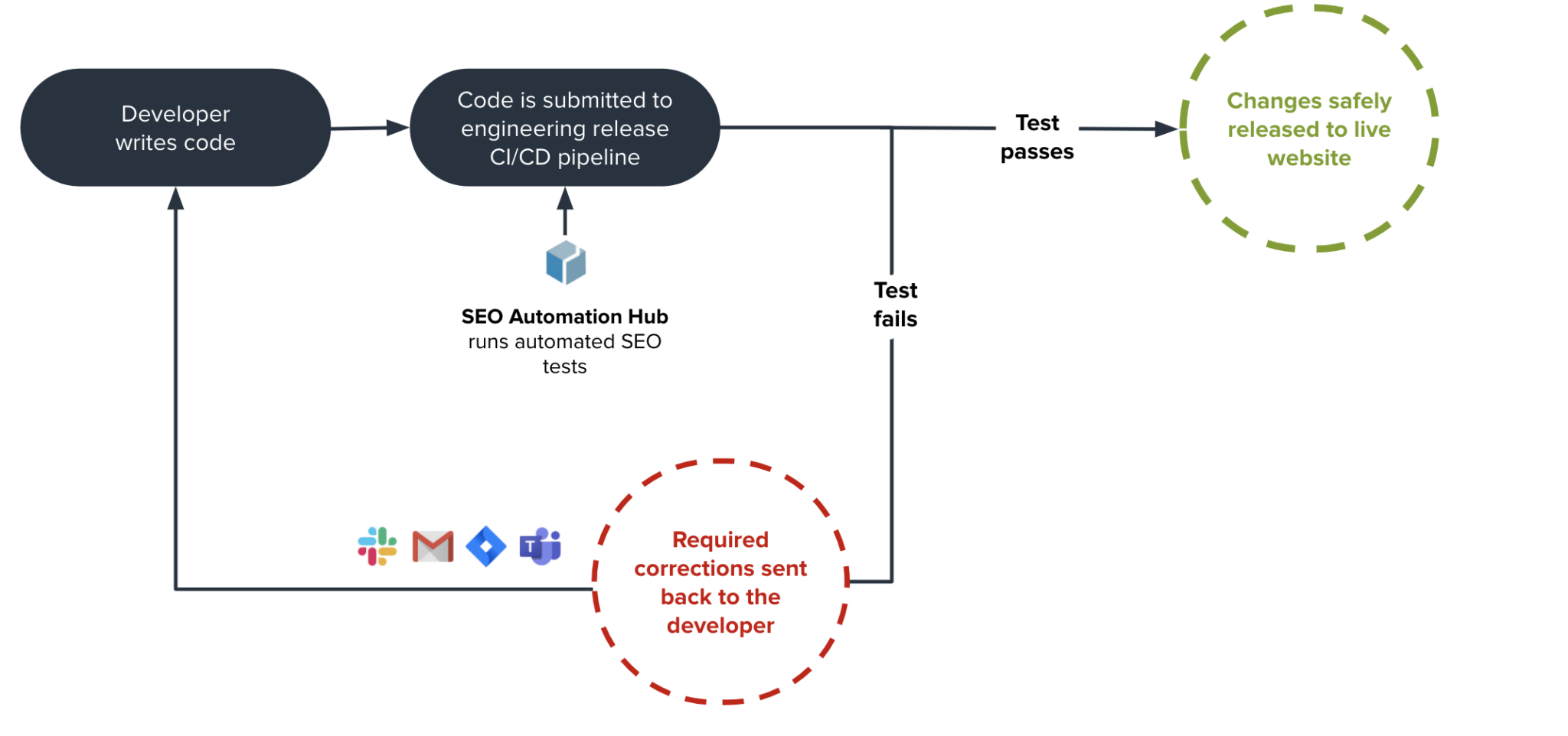 slide showing how SEO testing is more efficient using DeepCrawl's SEO automation Hub