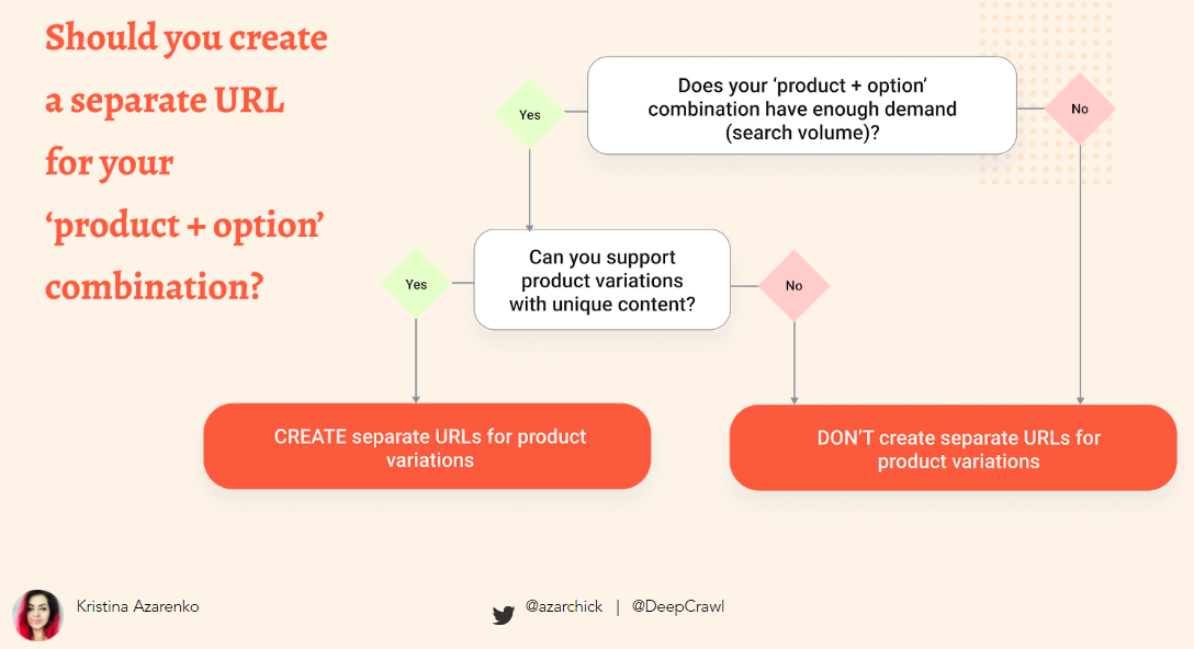 flowchart showing whether you should create a separate URL for your product and option combination