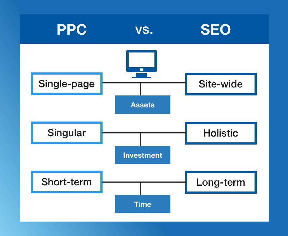 PPC vs SEO