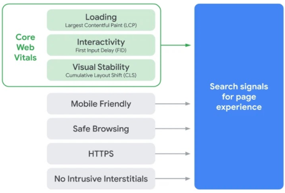 visual of the core web vitals metrics: LCP, FCP, and CLS