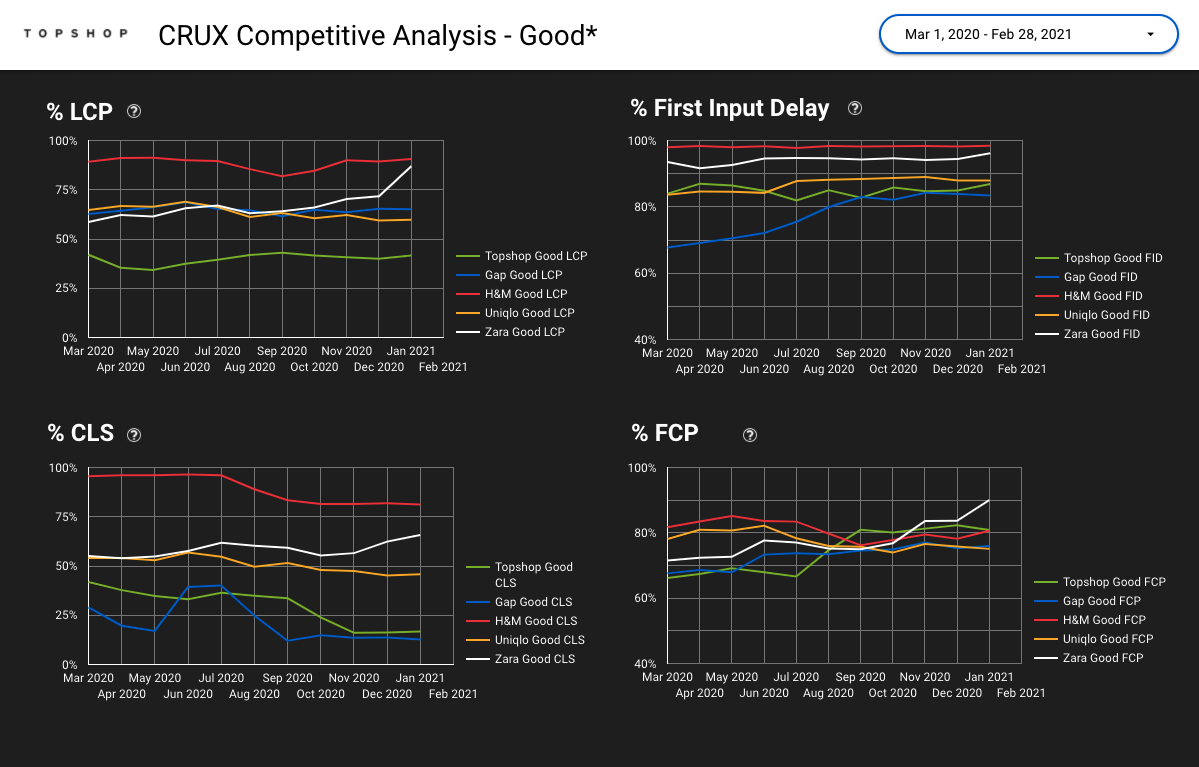 crux competitive analysis dashboard - good