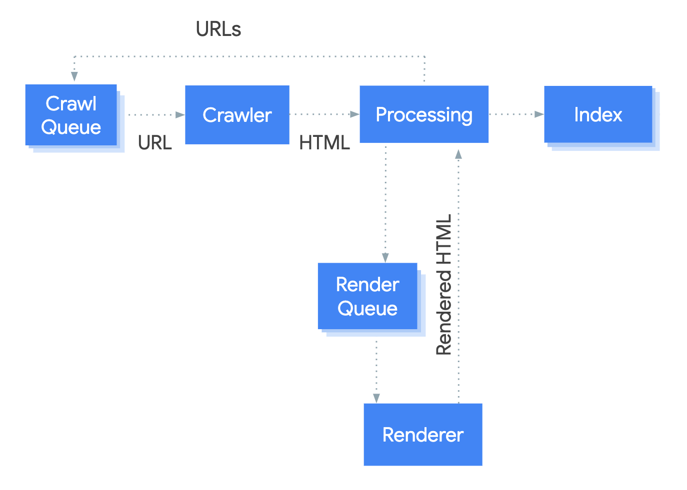 client-side rendering makes it more difficult for Google to crawl, render and index