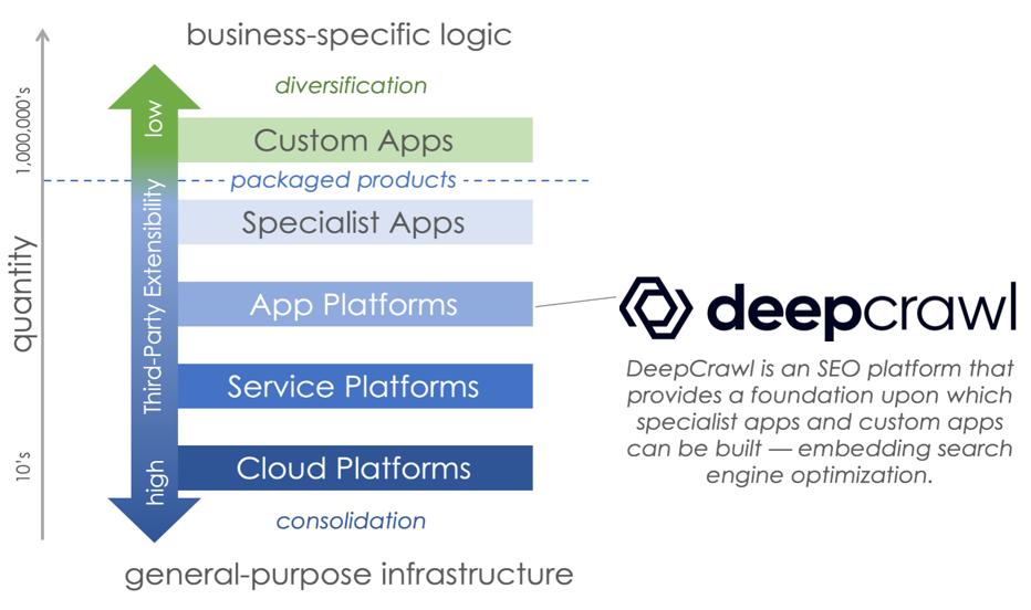 Deepcrawl as an SEO platform