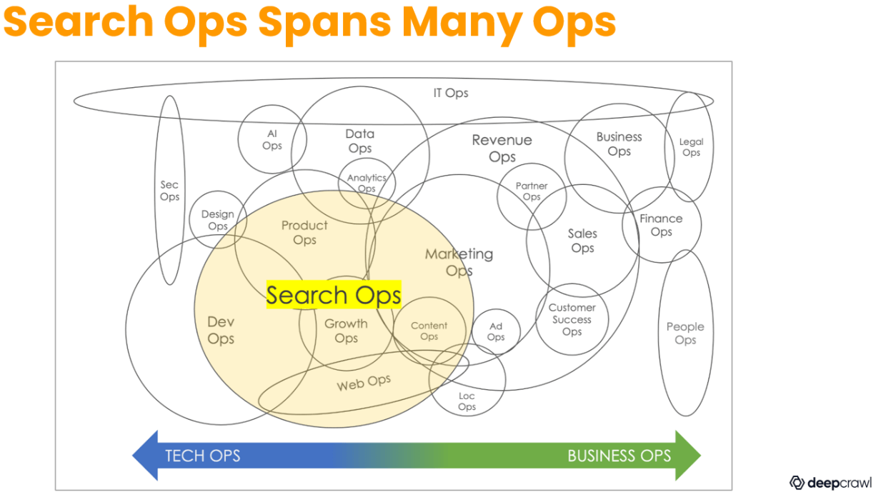 Search Ops (SEO) spans multiple departments - marketing, product, engineering, etc.