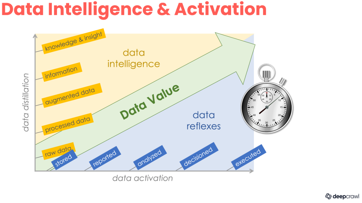 data intelligence and activation