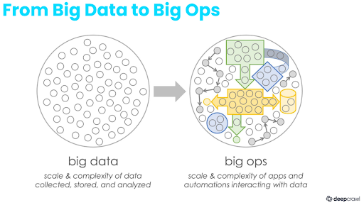we're moving from big data to big ops